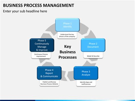 business process management powerpoint template sketchbubble