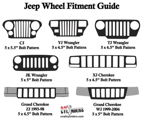 what lug pattern is a jeep wrangler jeep wheels fitment guide matching wheel bolt patterns to