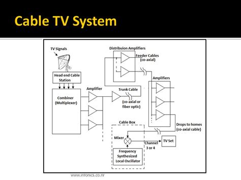 block cable diagram modern cable tv system block diagram wiring diagram