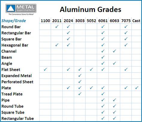 grades of metal aluminum pipe grades of aluminum pipe