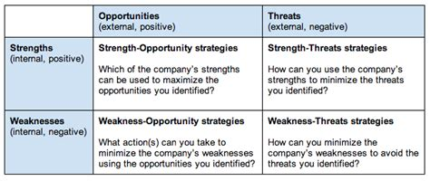 signup bplans business planning resources and free what is a swot analysis bplans