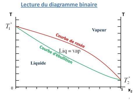 diagrammes binaires liquide vapeur courbe d analyse thermique isobare d un corps pur ppt