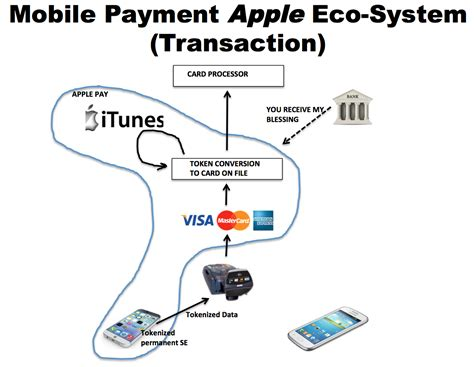 How Android Pay Works by Simplytapp Apple Pay And Android Payment Eco Systems