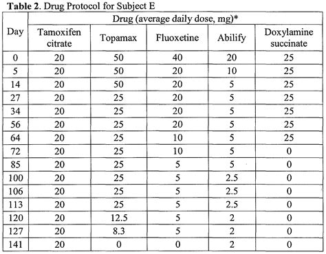 levothyroxine for dogs synthroid dosage chart lean mass based levothyroxine replacement in