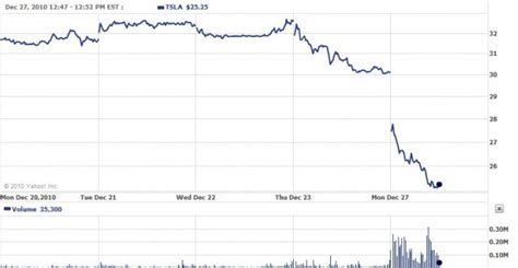 Tesla Projected Stock Price What You Need To About Tesla S Future Page 2