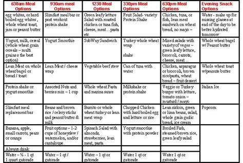 bodybuilding diet meal plan view this chart detailing meal options for a weight gain regimen