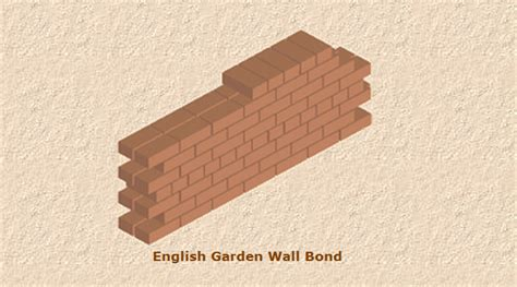 Garden Wall Bond Bricklaying Bonds Images Frompo 1