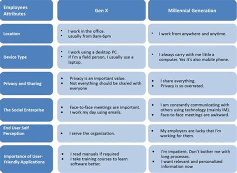 Millennial Generation Mba Market by 14 Best Millennials Images On Info Graphics