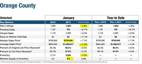 orange county january 2017 housing snapshot how did