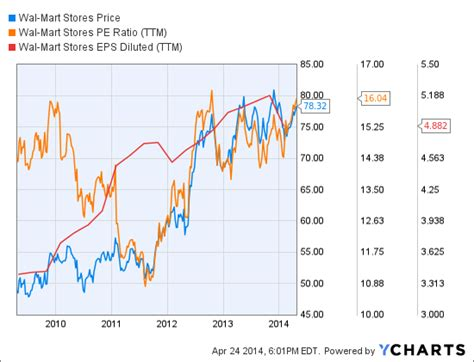 chart amazon dwarfs u s retailers in terms of market cap alibaba s growing threat to wal mart wal mart stores