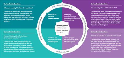 leadership success profile diagram powerpoint template leadership success profile state services commission