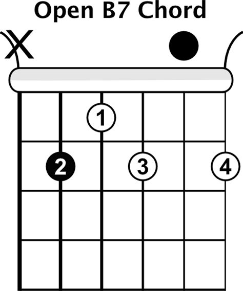 free guitar chord lessons play 12 songs with 2 chords free guitar lesson