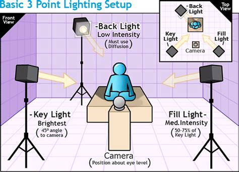 3 point lighting setup three point lighting life of mike