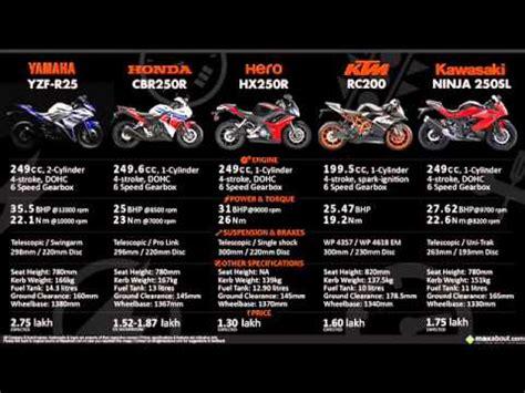 yamaha r25 vskawazaki 250 fi vs honda cbr 250r vs vs hx250r vs ktm rc200