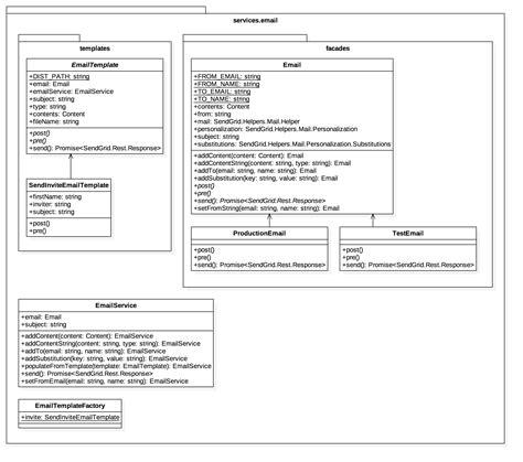 sendgrid email templates node js sendgrid typescript brian
