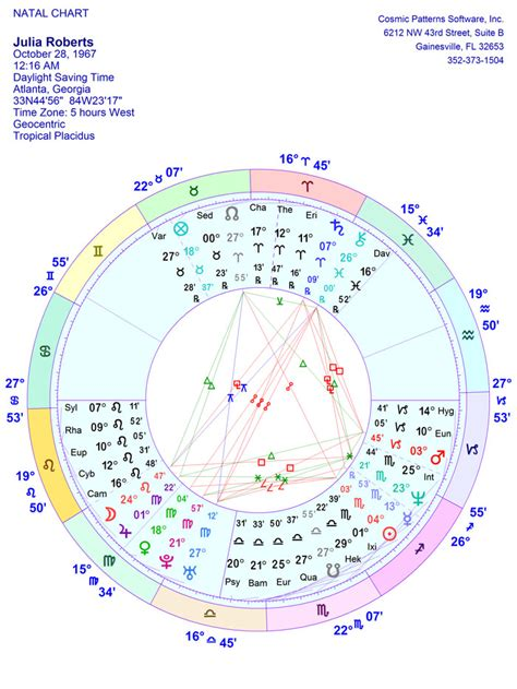 regex pattern guid sirius regular chart wheel with 20 asteroids