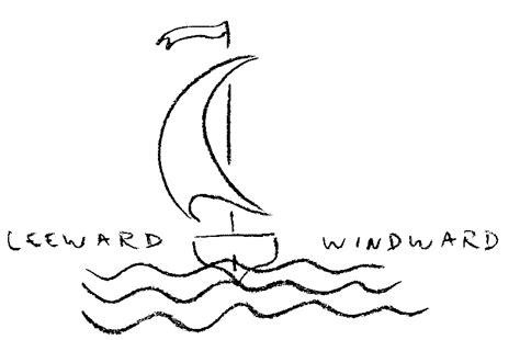 windward leeward diagram windward leeward building images