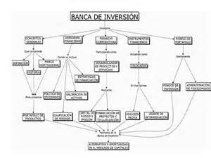 opiniones de banca de inversi 243 n