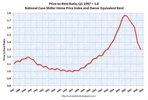 Home Index by House Price Analysis Price To Rent Price To Income