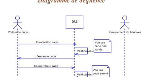 diagramme de cas d utilisation exercice corrigé pdf uml diagramme de s 233 quence exercice corrig 233 gestion des