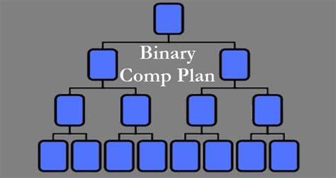 best mlm compensation plan what is an mlm binary compensation plan jeff atkins