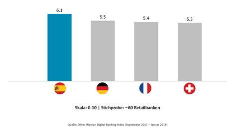 banken in frankreich digital banking index schweizer banken haben digitalen