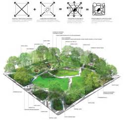 Landscape Architect Median Salary Landscape 2017 Landscape Designer Salary Landscape