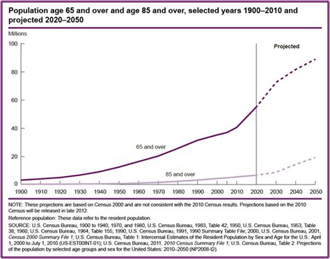 the end of age living a longer more purposeful books expectancy in america you ll live longer than you