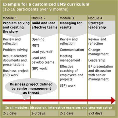 organizational and management skills exles