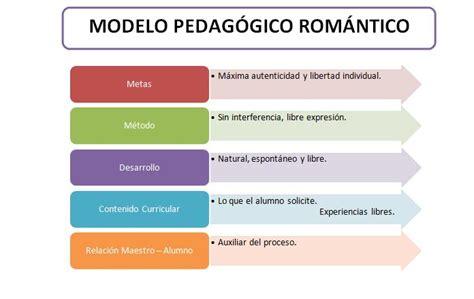 Modelo Curricular Montessori Pedagogia