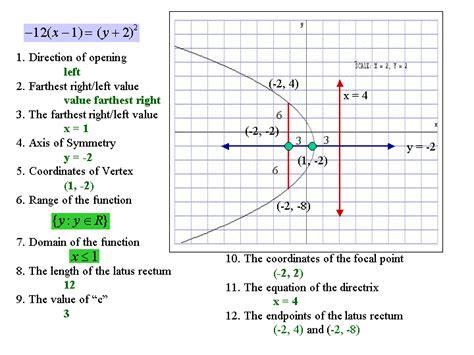 identifying parts of a parabola worksheet answers parabola