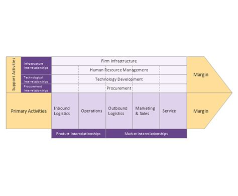 porter s value chain competitor analysis matrices