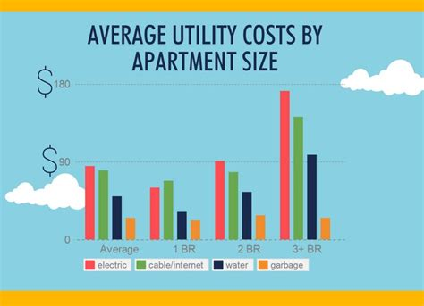 average cost of a 1 bedroom apartment how much are average first apartment rent and utility costs our survey results infographic my