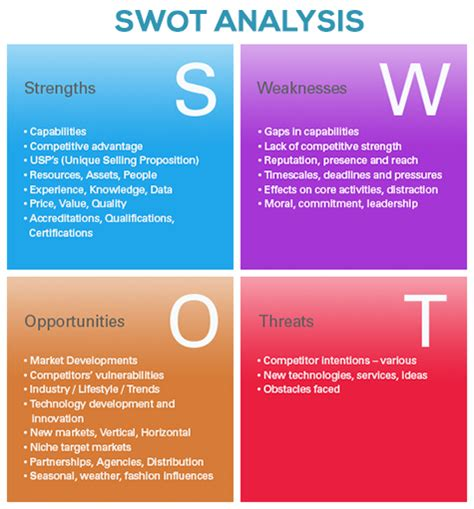 marketing swot analysis template social media fast efficient and widespread marketing