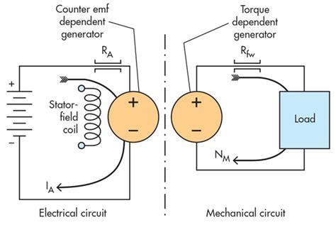 parts of simple electric motor simple electric generator diagram simple electric