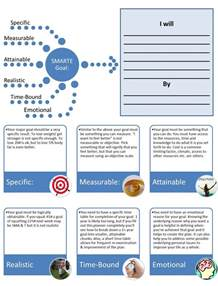 Brian Tracy Goal Setting Template by Periodized Crossfit Smarte Goal Setting