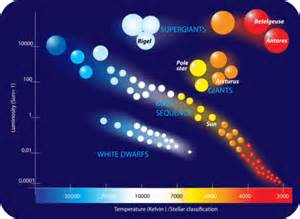 what is the hottest color the hertzsprung russell diagram plots luminosity against