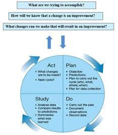 Model for improvement template 28 images pdsa model for change model for improvement template by section 16 quality assurance and performance improvement pronofoot35fo Gallery