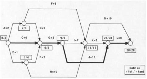diagramme pert en ligne exercice diagramme de pert gestion de projet