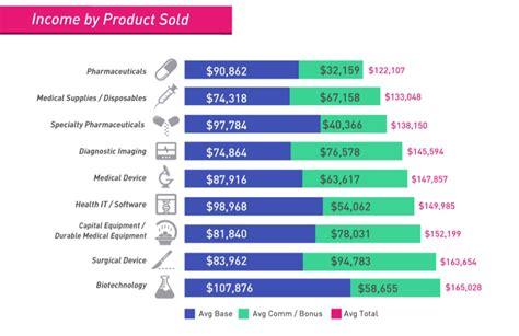 sales salary sales representative salary report