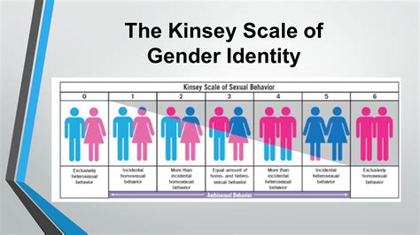 sexuality test gender identity sexual orientation ppt