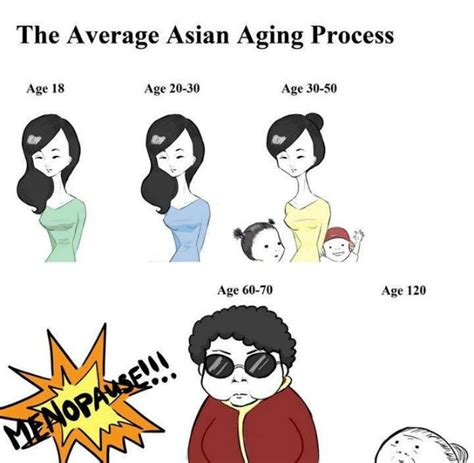 Asian Women Meme - average asian aging process memes