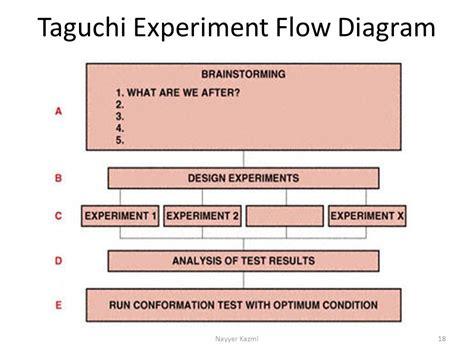 taguchi diagram project quality management ppt