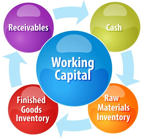 working capital diagram working capital why your business needs a strategy