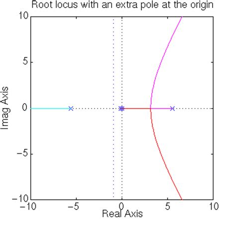 design expert half normal plot ctm exle root locus control of the inverted pendulum model