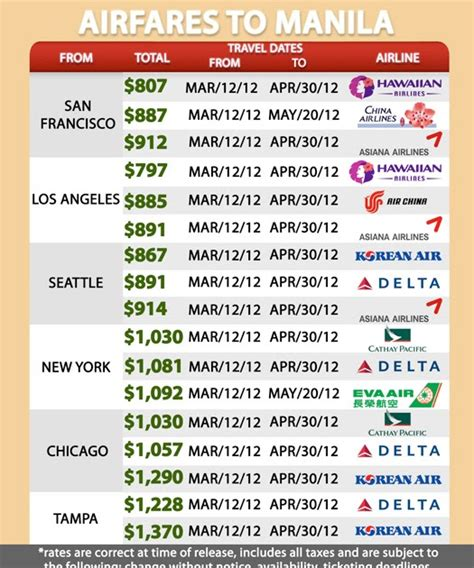 current airfares to manila as of march 10 2012