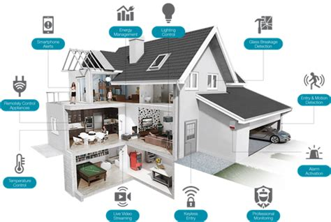 the abc s of smart home technology elizabeth corvello