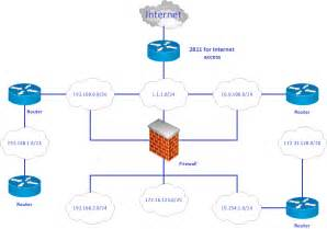 advanced home network design produce professional diagrams more quickly easily and