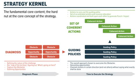 good strategy bad strategy the good strategy bad strategy visual summary gudjon mar gudjonsson medium