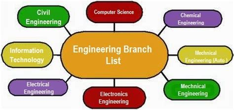 Branches In Mba For Engineering Students by List Of Popular Engineering Branches Specialisations In